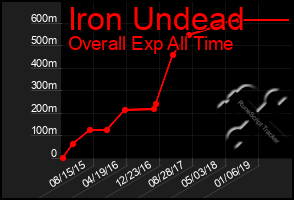 Total Graph of Iron Undead