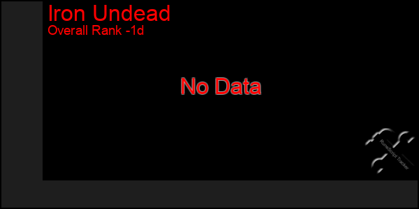 Last 24 Hours Graph of Iron Undead