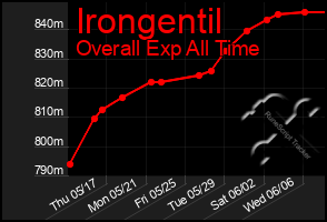 Total Graph of Irongentil