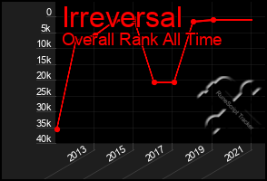 Total Graph of Irreversal