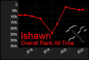 Total Graph of Ishawn