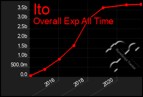 Total Graph of Ito