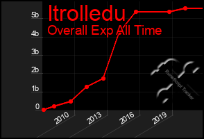 Total Graph of Itrolledu