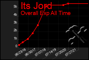 Total Graph of Its Jord