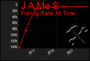 Total Graph of J A Me S
