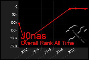 Total Graph of J0nas