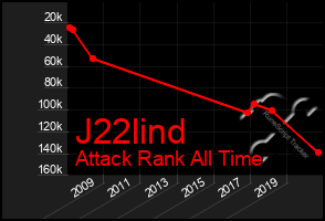 Total Graph of J22lind
