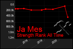 Total Graph of Ja Mes