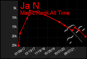 Total Graph of Ja N