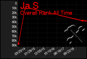 Total Graph of Ja S