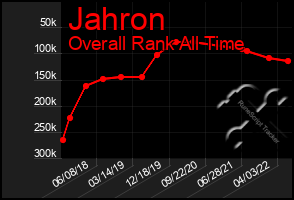 Total Graph of Jahron