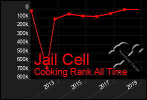 Total Graph of Jail Cell