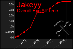 Total Graph of Jakeyy