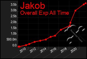 Total Graph of Jakob