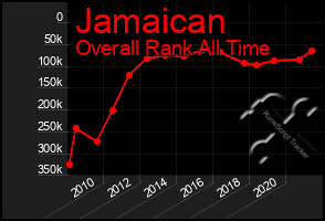Total Graph of Jamaican