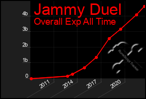 Total Graph of Jammy Duel