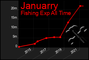 Total Graph of Januarry