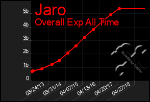 Total Graph of Jaro