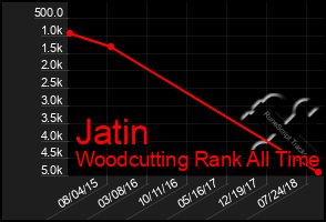 Total Graph of Jatin