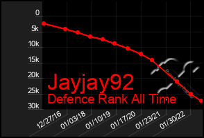 Total Graph of Jayjay92
