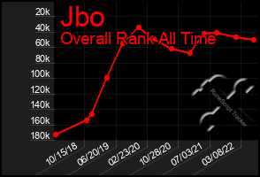 Total Graph of Jbo