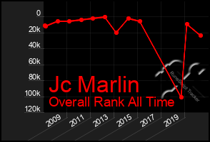 Total Graph of Jc Marlin
