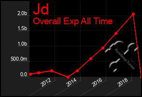 Total Graph of Jd