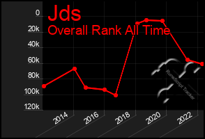Total Graph of Jds
