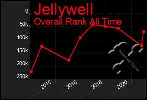 Total Graph of Jellywell