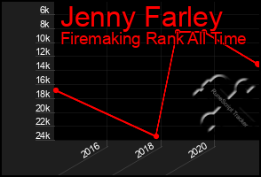 Total Graph of Jenny Farley