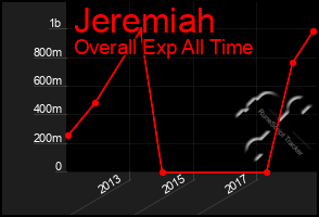 Total Graph of Jeremiah