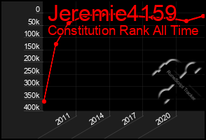 Total Graph of Jeremie4159