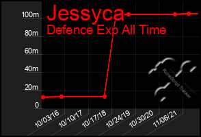 Total Graph of Jessyca