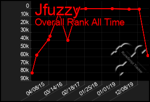 Total Graph of Jfuzzy