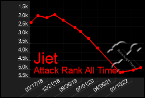 Total Graph of Jiet