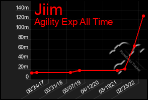 Total Graph of Jiim