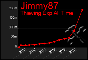 Total Graph of Jimmy87