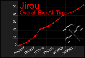 Total Graph of Jirou