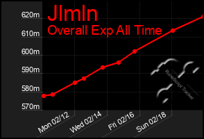 Total Graph of Jlmln