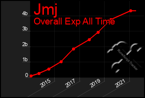 Total Graph of Jmj