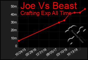 Total Graph of Joe Vs Beast