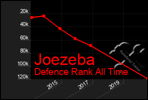 Total Graph of Joezeba