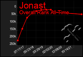 Total Graph of Jonast