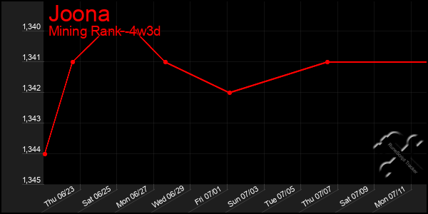 Last 31 Days Graph of Joona