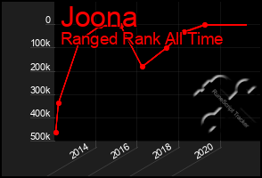 Total Graph of Joona