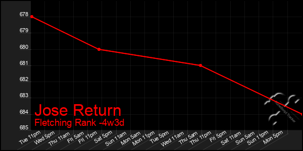 Last 31 Days Graph of Jose Return