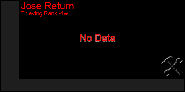 Last 7 Days Graph of Jose Return