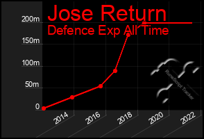 Total Graph of Jose Return