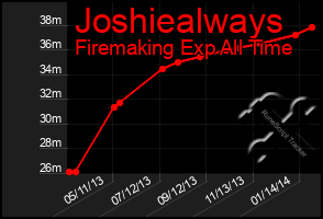 Total Graph of Joshiealways