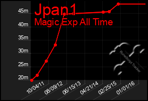 Total Graph of Jpan1